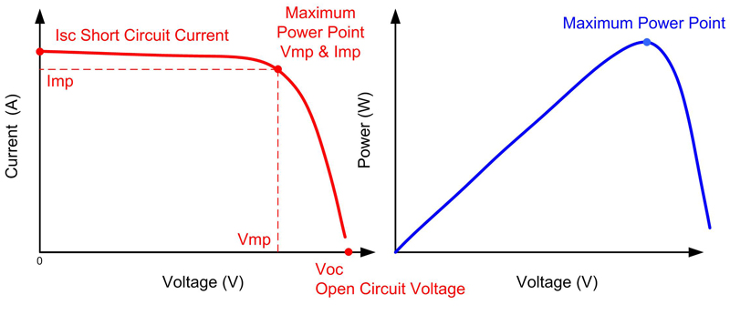 how to read a solar power curve
