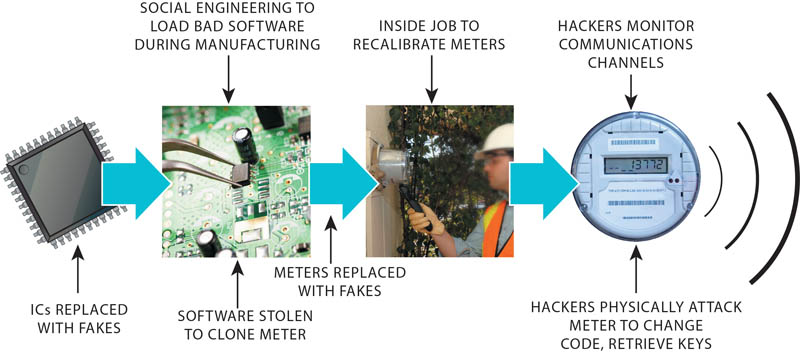 Securing the life cycle in the smart grid