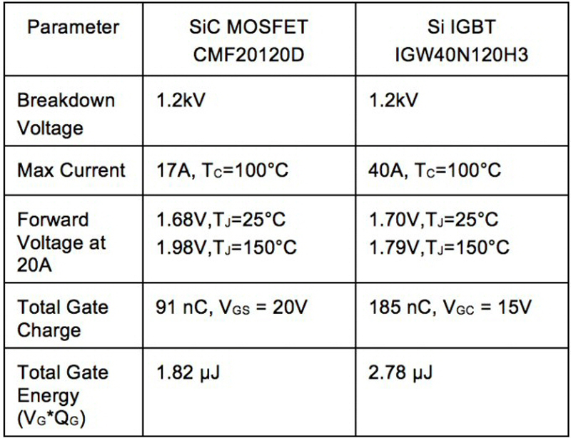 Difference between power mosfet and igbt