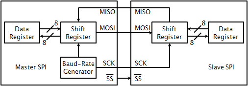 Optimize data rates in isolated SPI buses