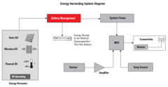 TI power harvesters and converters to empower next-generation energy harvesting designs