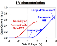 Normally-Off and Current Collapse Free by Unique GIT Technology Realize Commercialization of GaN Transistor