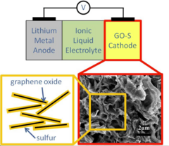 Holistic cell design leads to high-performance, long cycle-life lithium-sulfur battery
