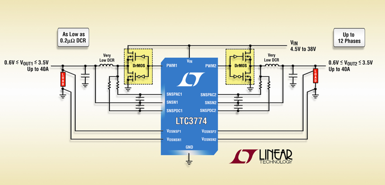 Linear's current-mode dual-output synchronous step-down DC/DC controller allows use of very low DCR power inductors