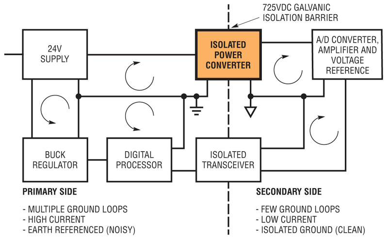 isolated umodule power converter