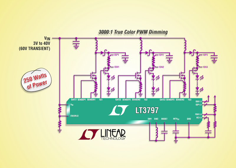 Linear's triple-output high-current LED driver delivers over 250W