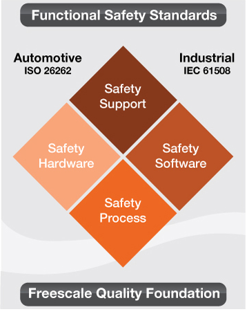 Freescale and MicroSys collaborate on highly-integrated development platform for industrial safety