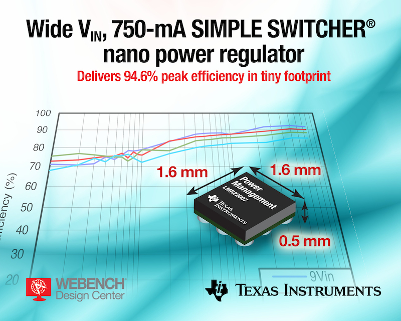 TI unveils  a nano-power regulator that delivers 94.6% peak efficiency in a 30x30-mm footprint
