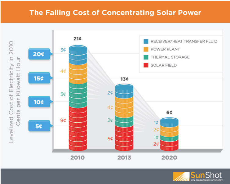Concentrated solar power systems grow in the USA