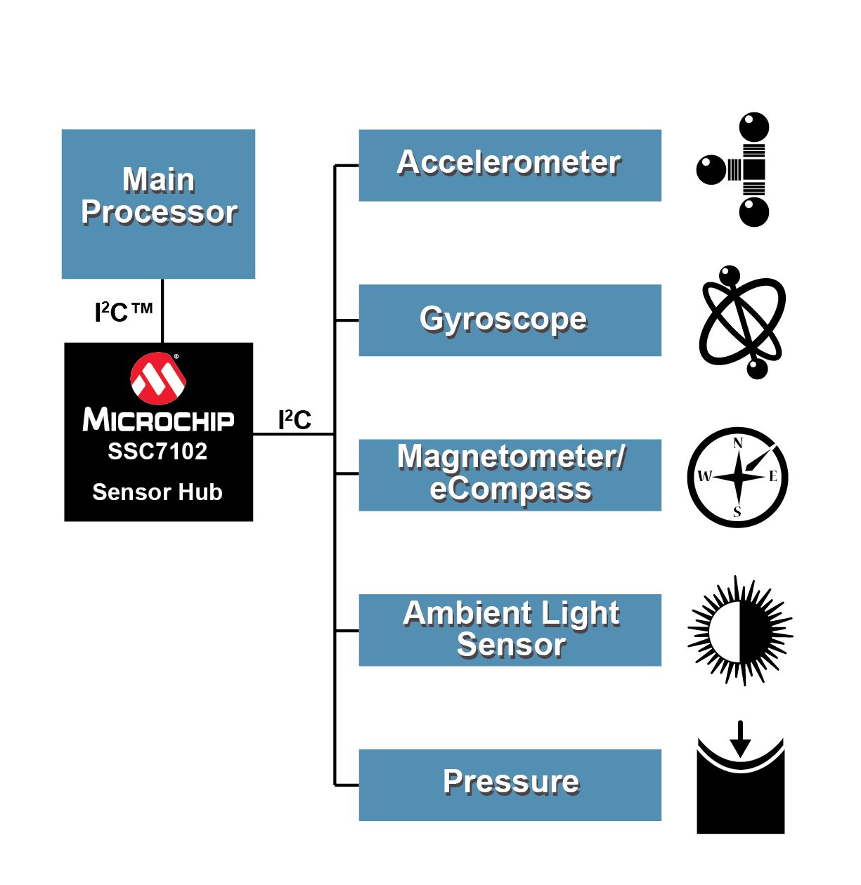 Microchip's low-power sensor hub makes sensor fusion easy