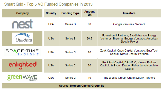 Mercom Capital reports VC funding in Smart Grid reached $405 Million in 2013