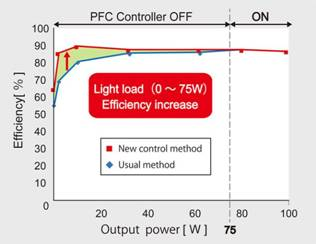 ROHM claims first high-efficiency AC/DC power IC with integrated PFC control