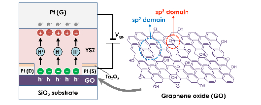 In-Situ bandgap tuning of graphene oxide achieved by electrochemical bias