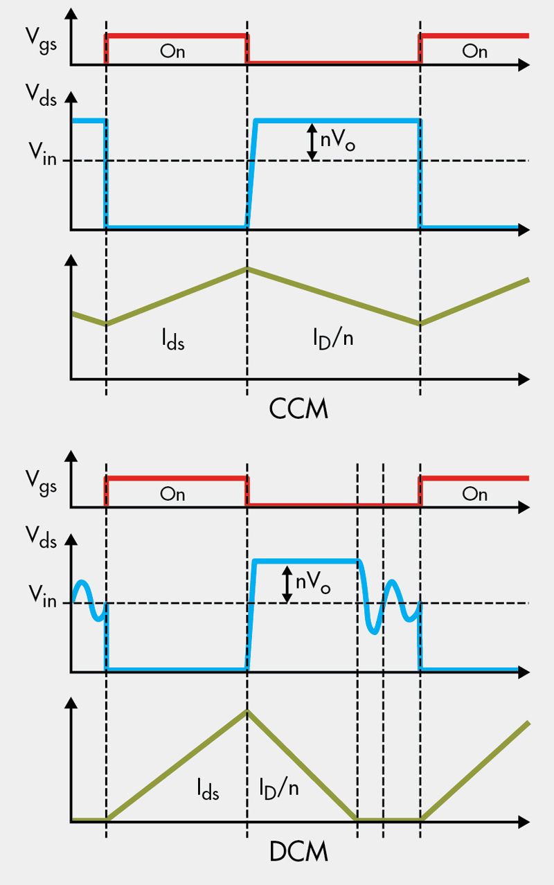 Advanced Design Topics For Off Line Flyback Power Supplies Part 1 Isolated Supply Is An Converter Circuit Running Basic Waveforms Of The Operating In Continuous And Discontinuous Conduction Mode Are Shown Figure 2