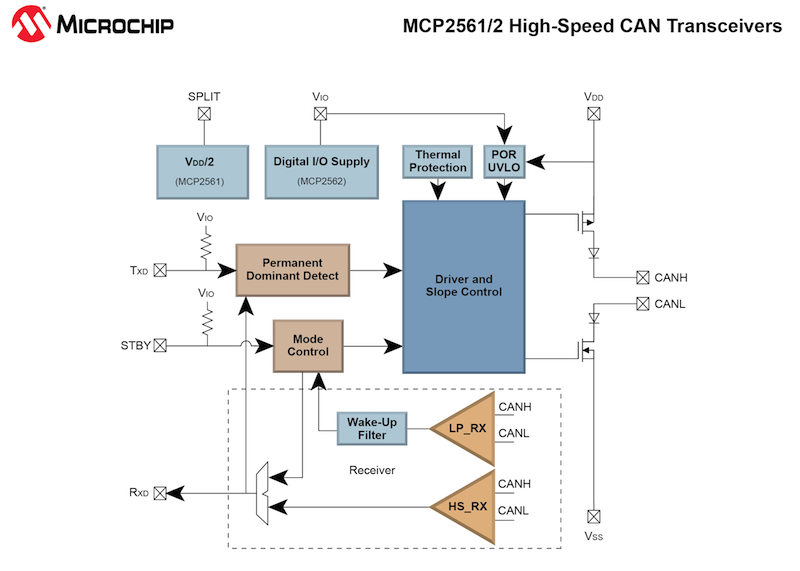Microchip introduces power monitoring IC offering signal acquisition and power calculation