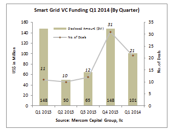 Mercom Capital reports VC funding in smart grid reached $101 Million in Q1 2014