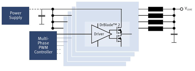 Infineon's DrBlade 2 power stage enhances efficiency in server and datacom systems