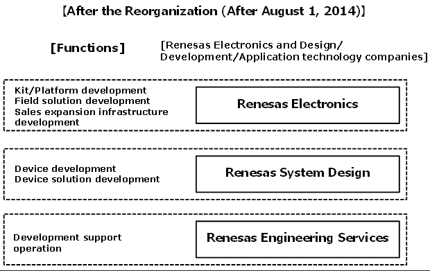Renesas Electronics to reorganize