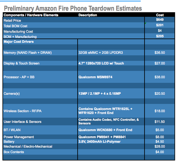 Fire Phone hits sweet spot for hardware costs, but will Amazon's R&D investment pay off?