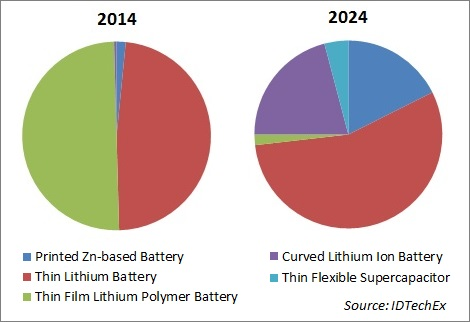 A $300m market for thin and flexible batteries by 2024