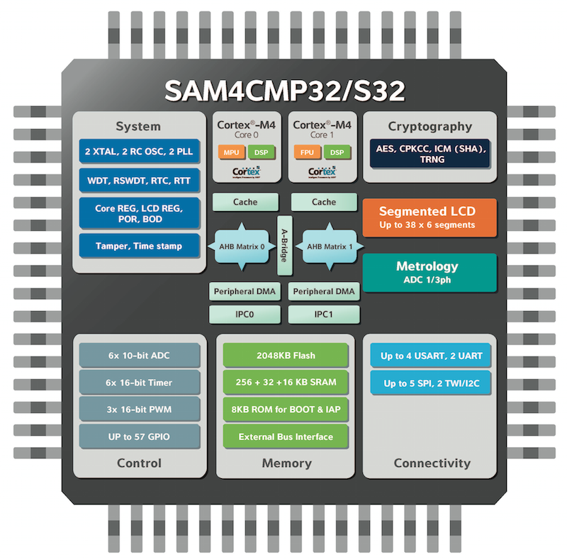 Atmel's expanded metering platform serves advanced smart energy apps