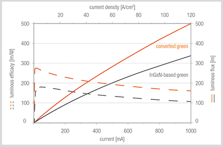 Osram LEDs achieve record-breaking efficacies in green spectral range