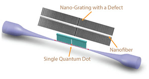 Coupling quantum dot light emitters with nanofibers for quantum internet applications