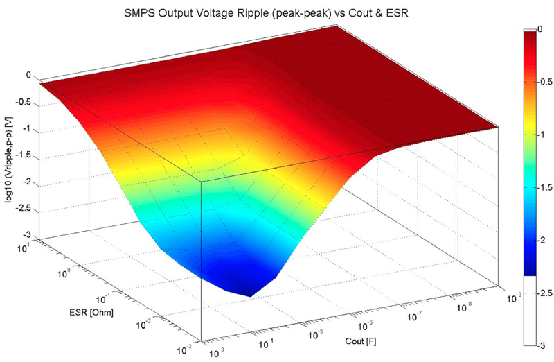 Case study - 5V output capacitor benchmark