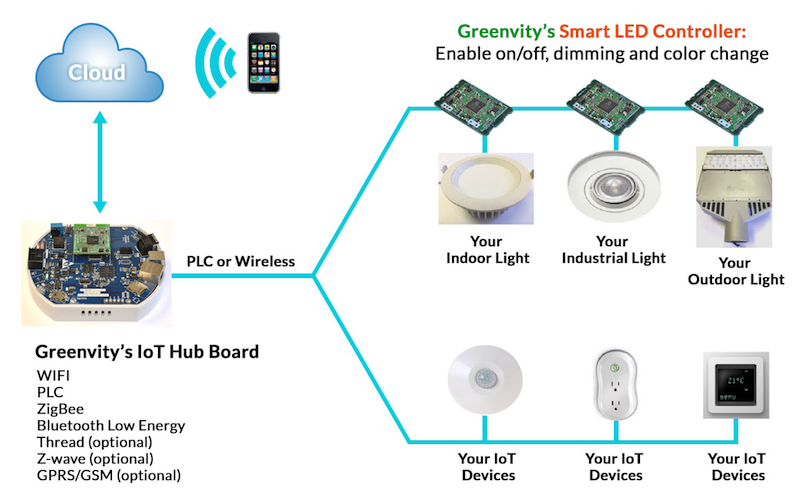 Greenvity and Mitsumi collaborate on IoT turnkey solution for low-voltage outdoor lighting