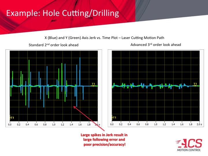 ACS Motion Control's 3rd-order multi-axis look-ahead trajectory algorithm delivers smoother, faster motion