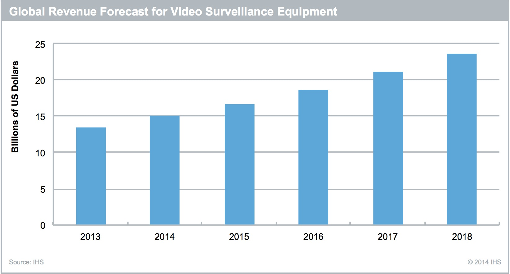 Video surveillance growth to exceed 10% in 2015