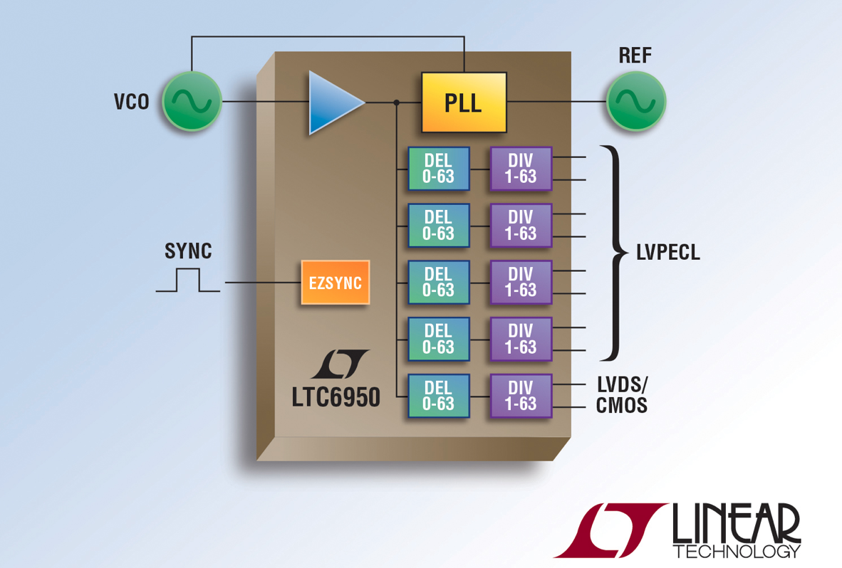 Linear's five-output ultralow-jitter clock distributor with PLL provides novel multichip output synchronization