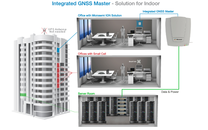 Microsemi's integrated GNSS Master significantly reduces cost of indoor small cells & eliminates need for outdoor antenna
