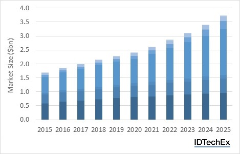 Thermal interface materials market set to grow to $3.7bn by 2025