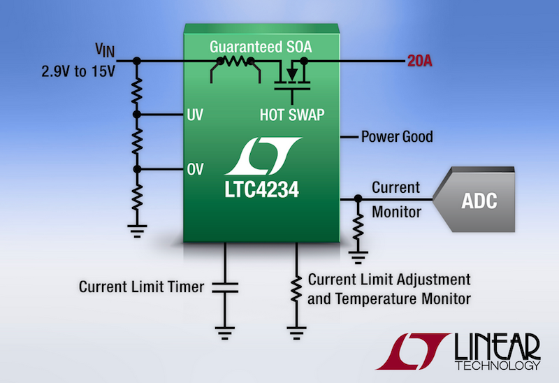 Linear's latest compact 20A hot-swap controller integrates MOSFET & current sensing