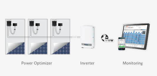 Vivint Solar deploys SolarEdge's optimized inverters nationwide
