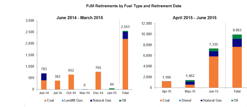 8.7 GW in upcoming PJM retirements could disrupt power markets