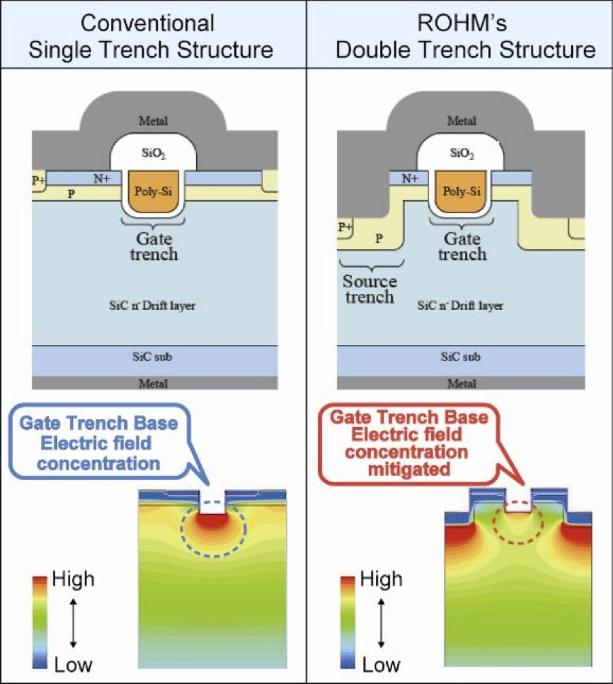 ROHM claims first trench-type SiC MOSFET