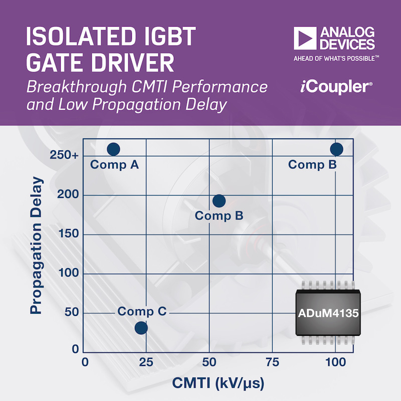 Analog Devices' ADuM4135 isolated IGBT gate driver empowers industrial motor-control apps