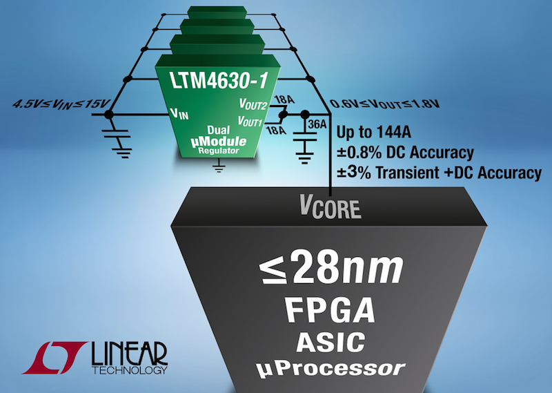 Linear's ÂμModule with precision DC & transient output regulation for less than 28nm FPGAs scales to 144A