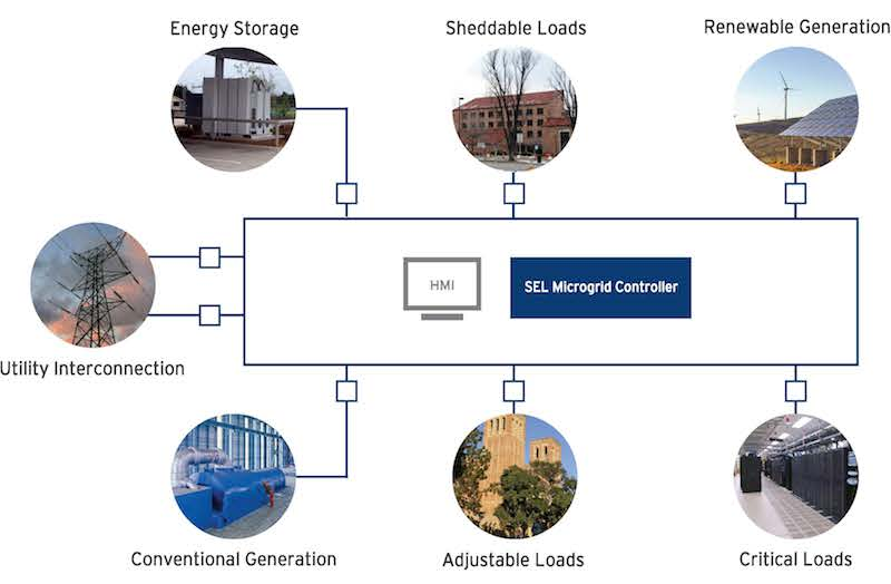 SEL introduces reliable and secure microgrid control system