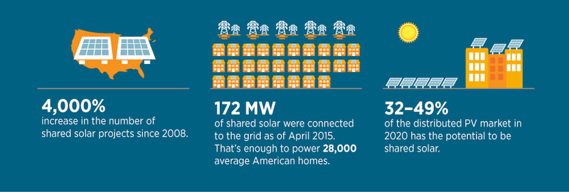 Energy Department launches National Community Solar Partnership