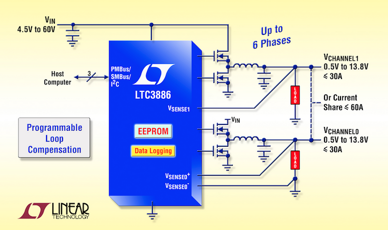 Linear's 60V dual DC/DC controller has digital control & programmable loop compensation