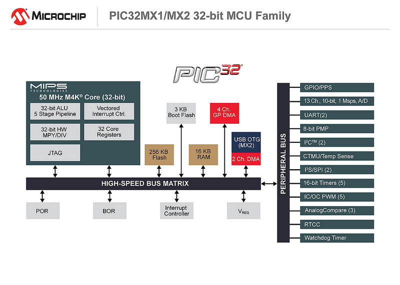 Microchip announces latest PIC32MX 32-bit MCUs