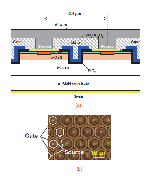 Novel GaN nanoelectronics-transistor has a blocking voltage exceeding 1kV