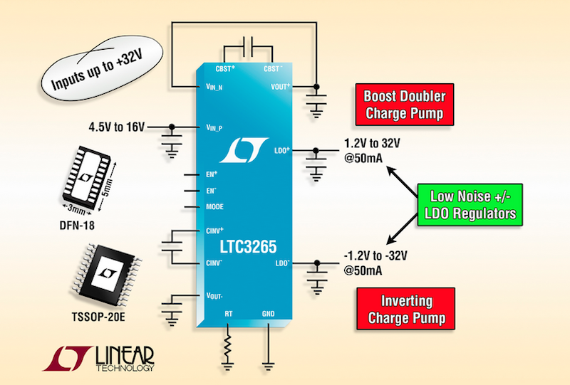 Linear's high-voltage boost & inverting charge pumps deliver low-noise dual outputs with post-regulating �50mA LDOs