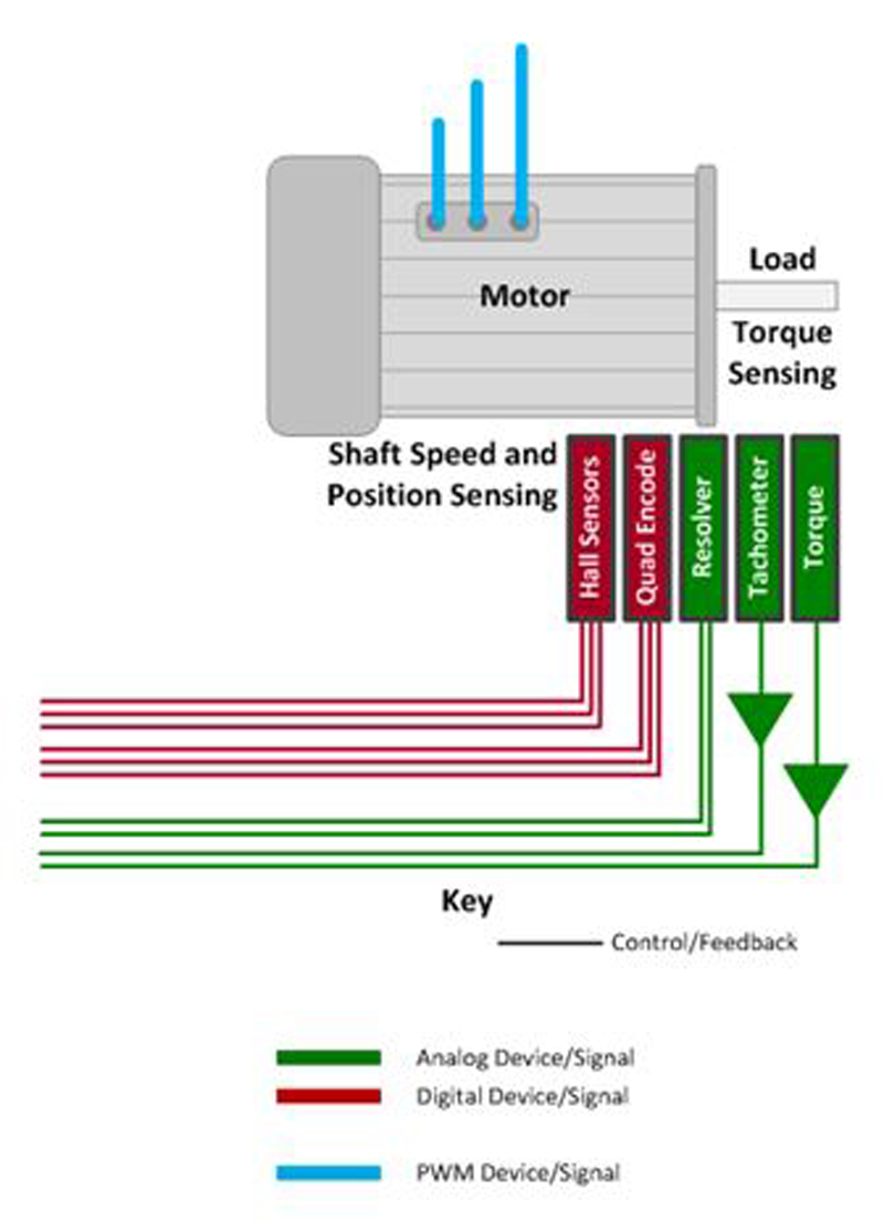 Test Considerations For Variable Frequency Drives Circuit Diagram A Pulse Width Modulated Drive These Are Very Low Measurements In The Kilohertz Range Here Its Desirable To Have Simple Means Of Integration Measurement