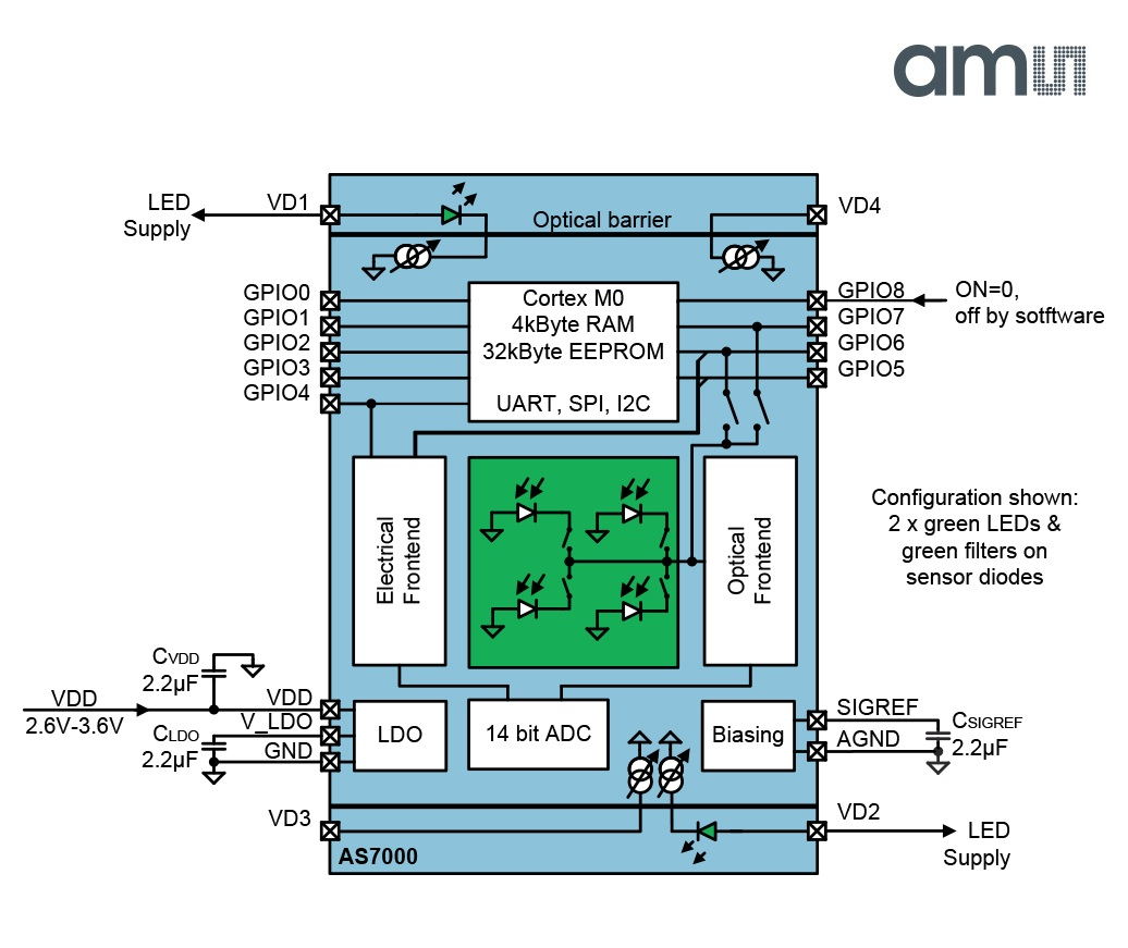 ams' AS7000 biosensor claims highest-accuracy low-power optical pulse-rate measurement