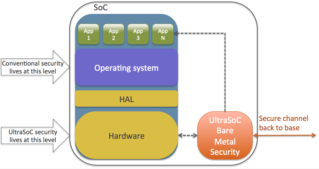 UltraSoC launches Bare Metal Security