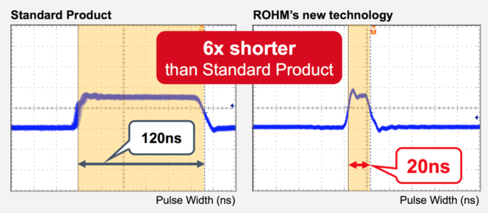 Rohm's synchronous buck converter IC claims the industry's lowest minimum on-time